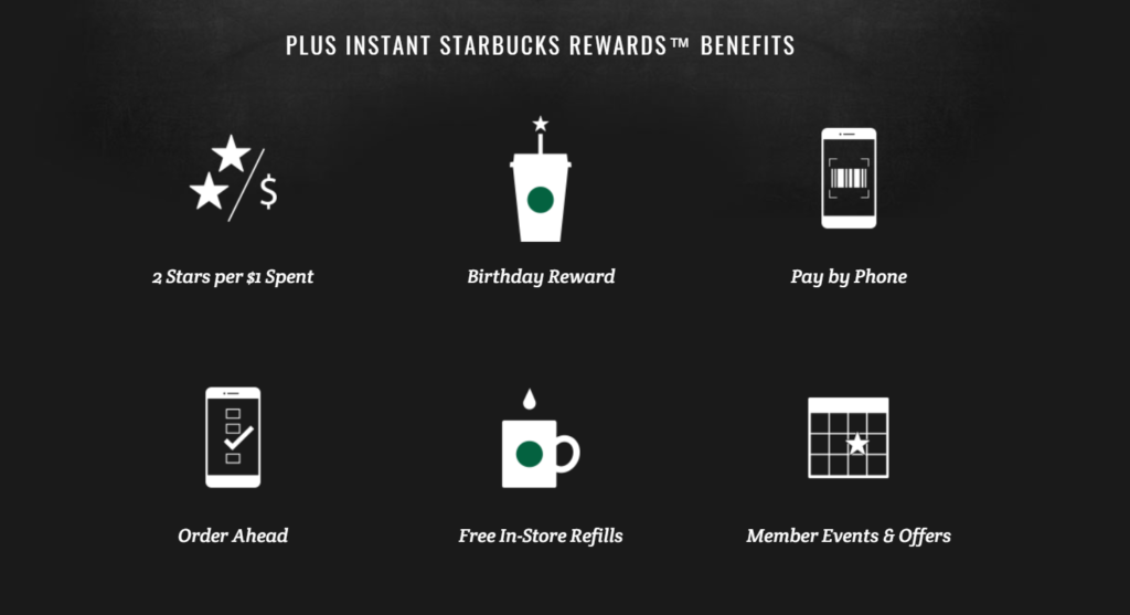 Starbucks' Loyalty Program Rewards