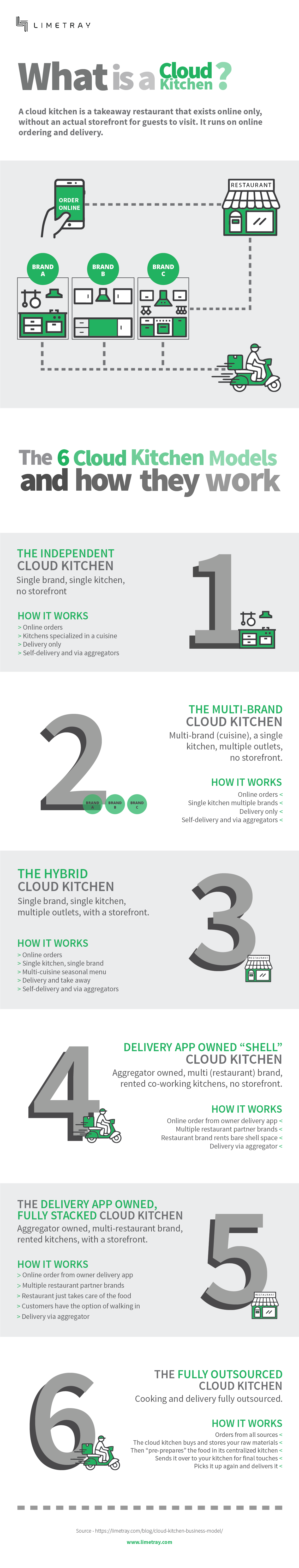 The 6 Cloud Kitchen Business Models and How They Work