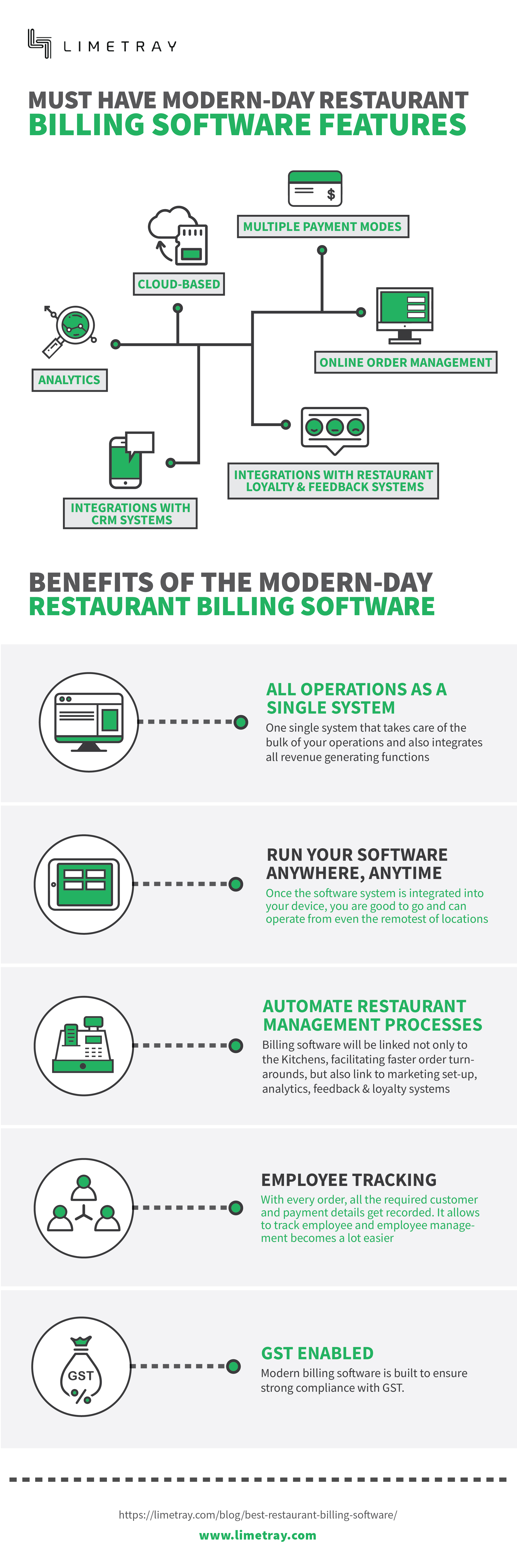 A graphic showing the features and benefits of the modern restaurant billing system