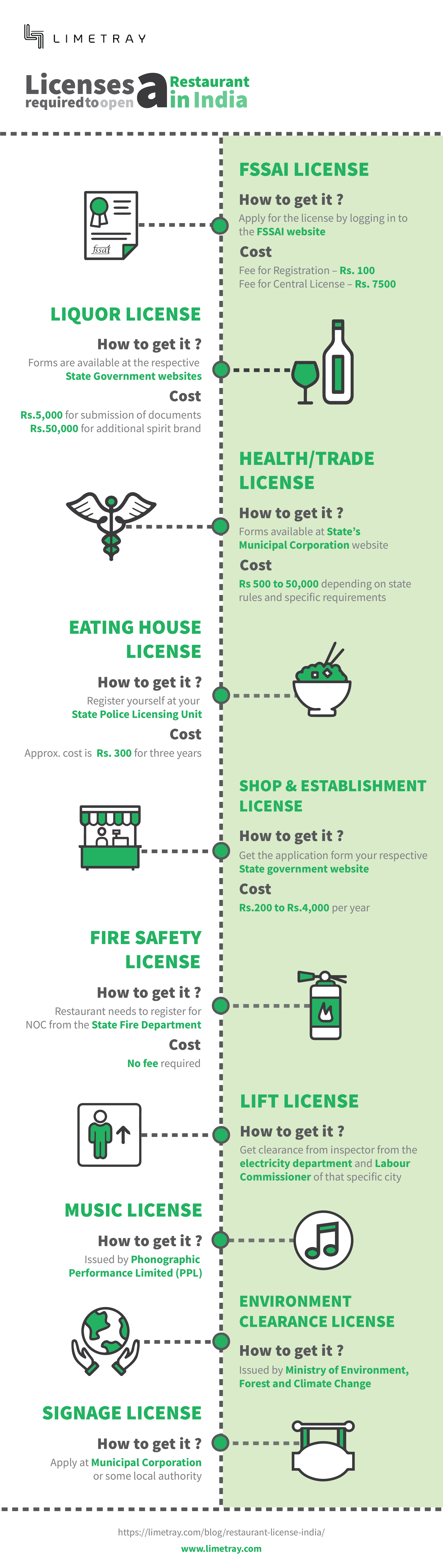 All the 10 Licenses Required to Open a Restaurant in India